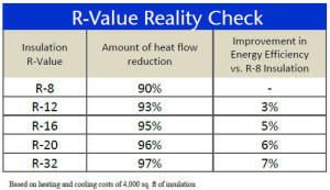 This chart illustrates why adding more insulation does not always make the most sense.