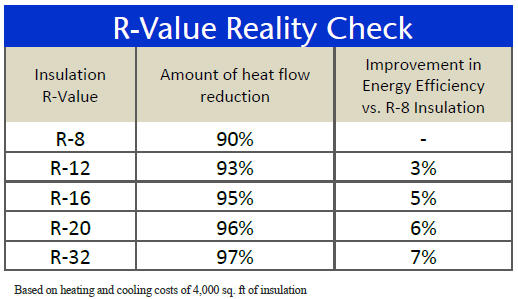 This Chart Ilrates Why Adding More Insulation Does Not Always Make The Most Sense